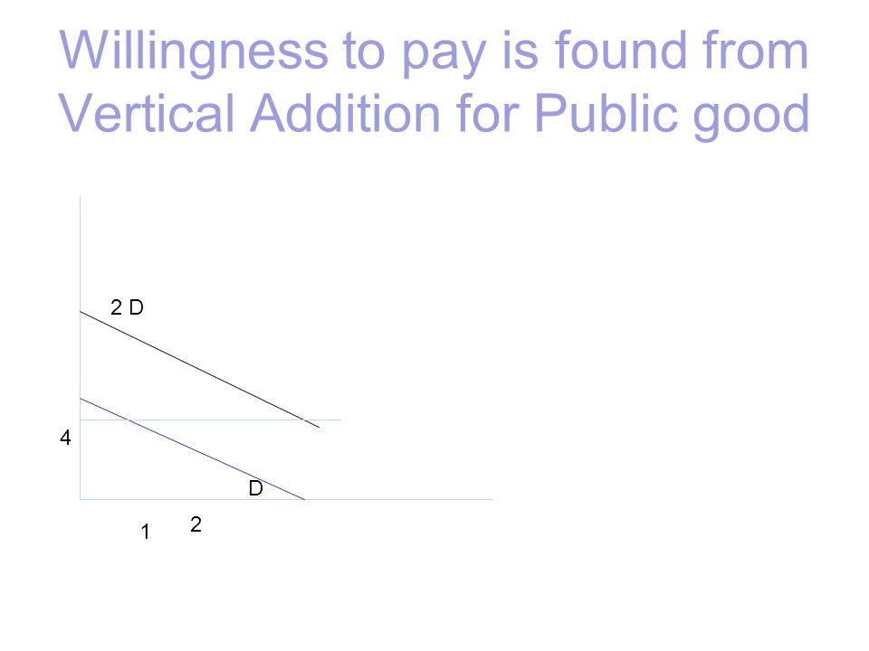 Willingness to pay is found from Vertical Addition for Public good D 2 D 4 1 2