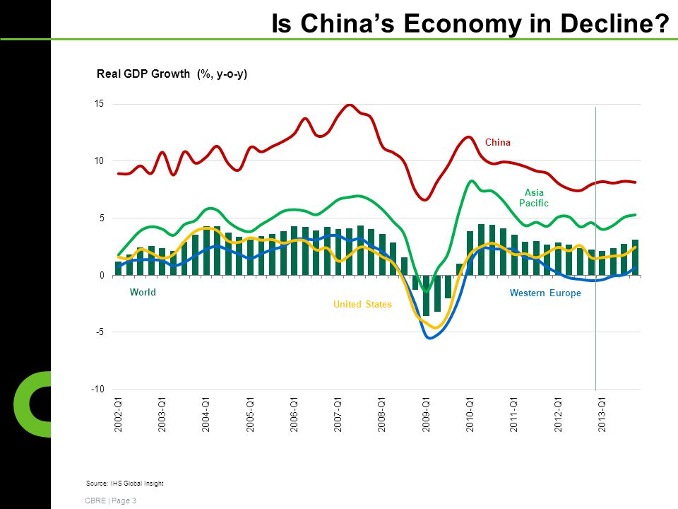CBRE | Page 3 Source: IHS Global Insight Is Chinas Economy in Decline?