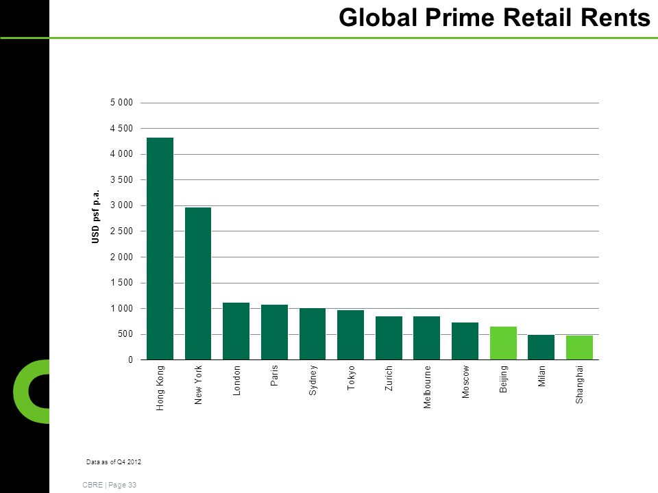CBRE | Page 33 Data as of Q4 2012 Global Prime Retail Rents