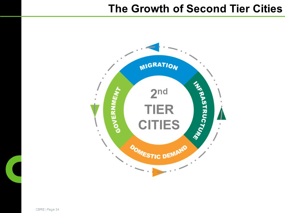 CBRE | Page 34 The Growth of Second Tier Cities 2 nd TIER CITIES