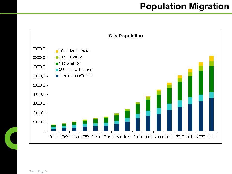 CBRE | Page 35 Population Migration