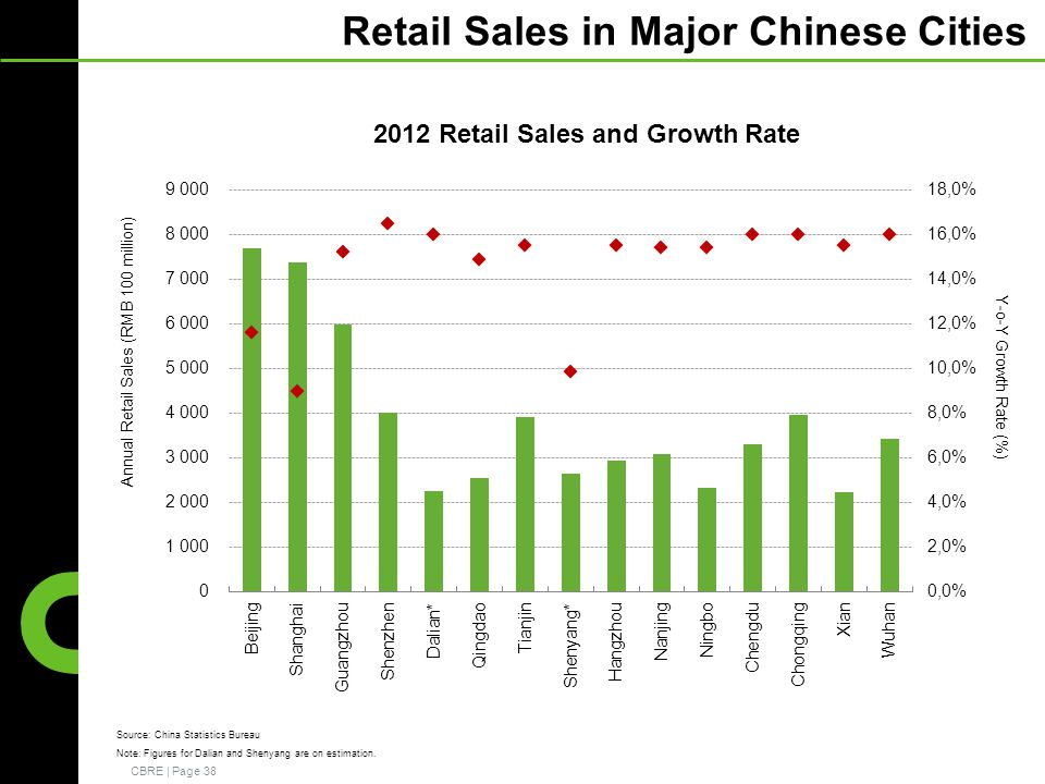 CBRE | Page 38 Retail Sales in Major Chinese Cities 2012 Retail Sales and Growth Rate Source: China Statistics Bureau Note: Figures for Dalian and Shenyang are on estimation.