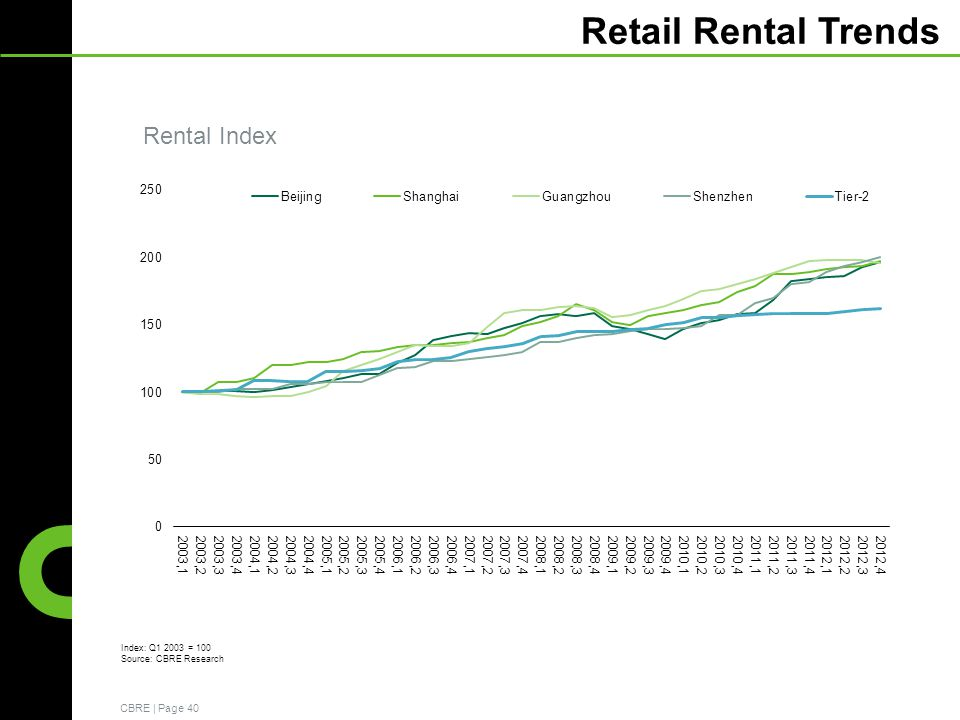 CBRE | Page 40 Retail Rental Trends Rental Index Index: Q1 2003 = 100 Source: CBRE Research