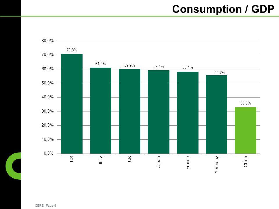 CBRE | Page 6 Consumption / GDP