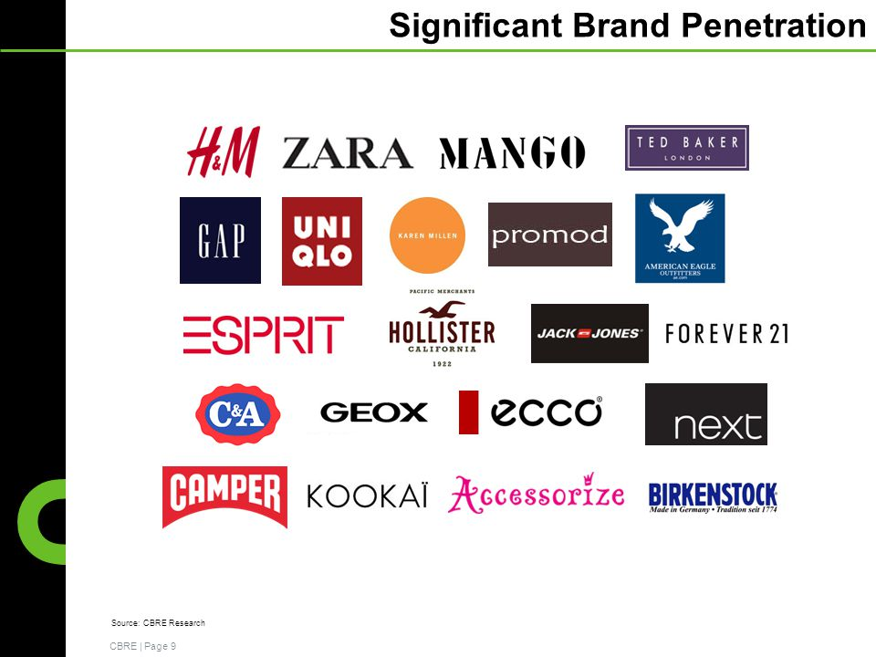 CBRE | Page 9 Significant Brand Penetration Source: CBRE Research