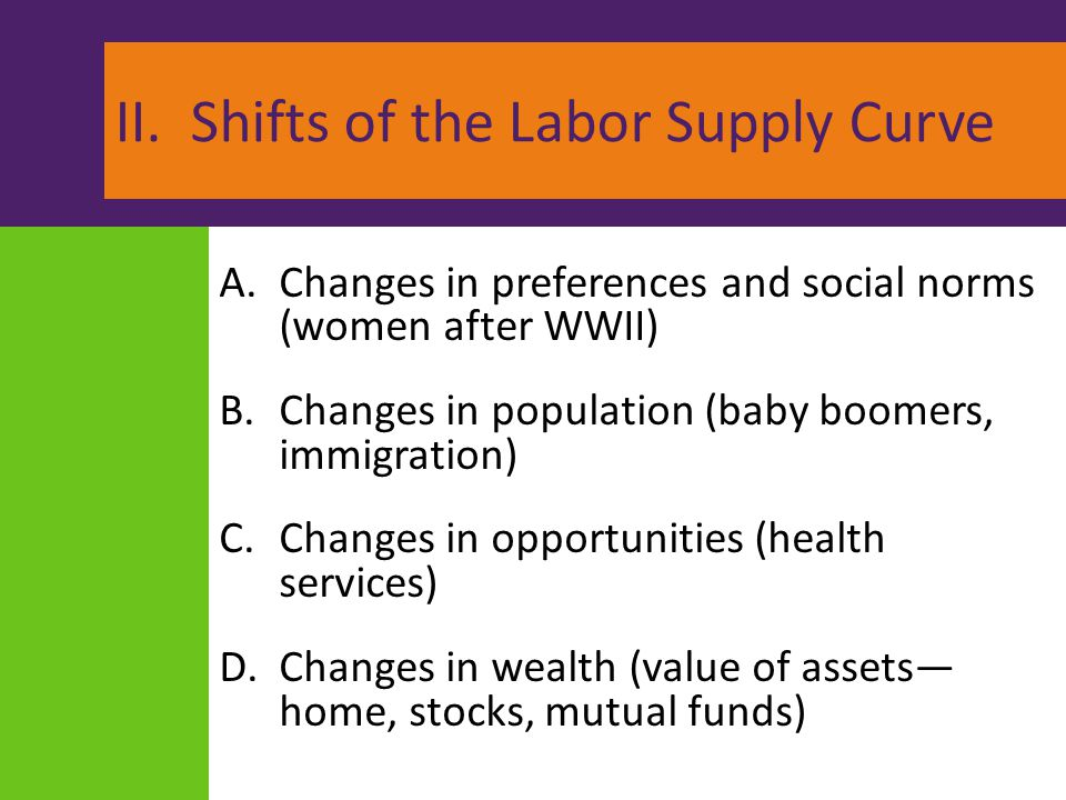 II. Shifts of the Labor Supply Curve A.Changes in preferences and social norms (women after WWII) B.Changes in population (baby boomers, immigration)