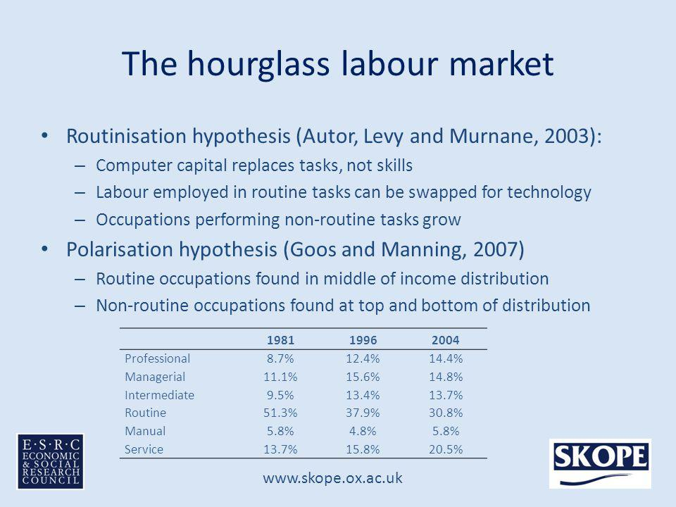 www.skope.ox.ac.uk The hourglass labour market Routinisation hypothesis (Autor, Levy and Murnane, 2003): – Computer capital replaces tasks, not skills – Labour employed in routine tasks can be swapped for technology – Occupations performing non-routine tasks grow Polarisation hypothesis (Goos and Manning, 2007) – Routine occupations found in middle of income distribution – Non-routine occupations found at top and bottom of distribution 198119962004 Professional8.7%12.4%14.4% Managerial11.1%15.6%14.8% Intermediate9.5%13.4%13.7% Routine51.3%37.9%30.8% Manual5.8%4.8%5.8% Service13.7%15.8%20.5%