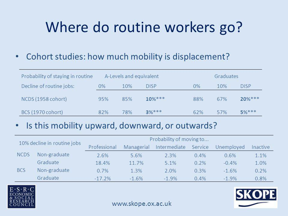 www.skope.ox.ac.uk Cohort studies: how much mobility is displacement.
