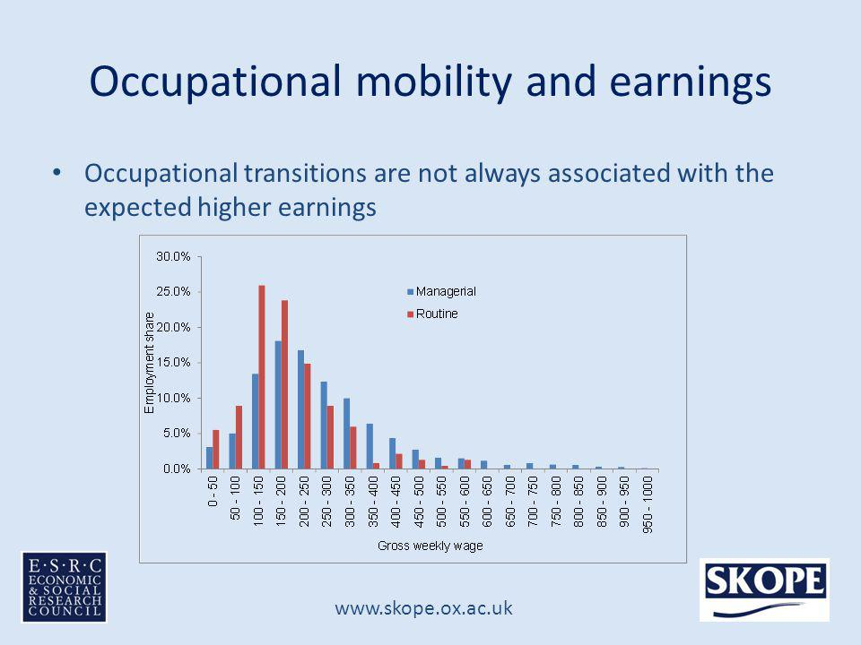 www.skope.ox.ac.uk Occupational mobility and earnings Returns to holding a degree vary significantly over the distribution – supply exceeding demand in places?