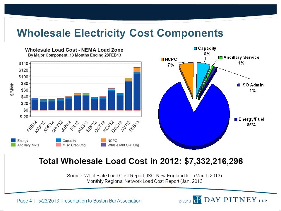 Page 4 | 5/23/2013 Presentation to Boston Bar Association © 2013 Wholesale Electricity Cost Components Source: Wholesale Load Cost Report, ISO New England Inc.