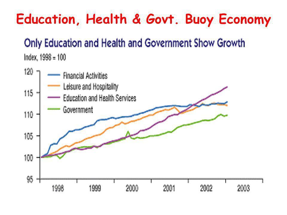 Education, Health & Govt. Buoy Economy