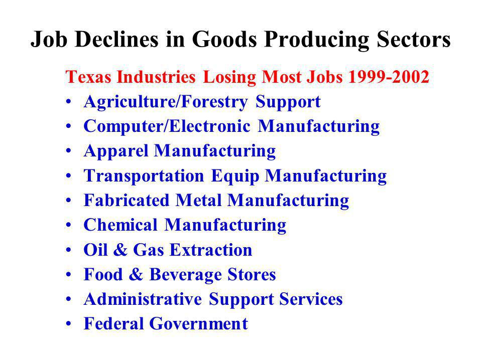 Job Declines in Goods Producing Sectors Texas Industries Losing Most Jobs Agriculture/Forestry Support Computer/Electronic Manufacturing Apparel Manufacturing Transportation Equip Manufacturing Fabricated Metal Manufacturing Chemical Manufacturing Oil & Gas Extraction Food & Beverage Stores Administrative Support Services Federal Government