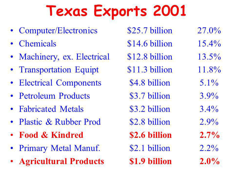 Texas Exports 2001 Computer/Electronics$25.7 billion27.0% Chemicals$14.6 billion15.4% Machinery, ex.