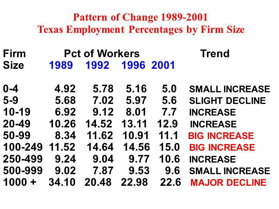 Pattern of Change Texas Employment Percentages by Firm Size Firm Pct of Workers Trend Size SMALL INCREASE SLIGHT DECLINE INCREASE INCREASE BIG INCREASE BIG INCREASE INCREASE SMALL INCREASE MAJOR DECLINE
