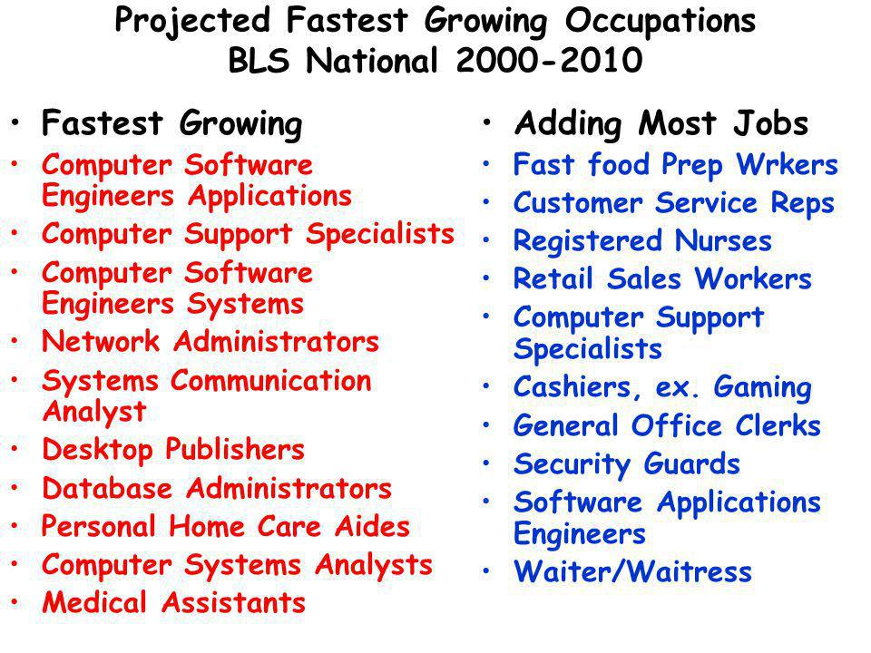 Projected Fastest Growing Occupations BLS National Fastest Growing Computer Software Engineers Applications Computer Support Specialists Computer Software Engineers Systems Network Administrators Systems Communication Analyst Desktop Publishers Database Administrators Personal Home Care Aides Computer Systems Analysts Medical Assistants Adding Most Jobs Fast food Prep Wrkers Customer Service Reps Registered Nurses Retail Sales Workers Computer Support Specialists Cashiers, ex.