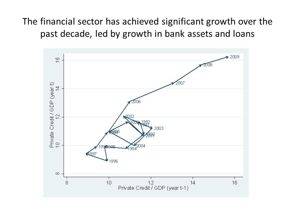 The financial sector has achieved significant growth over the past decade, led by growth in bank assets and loans
