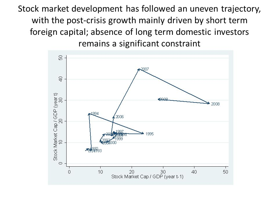 Stock market development has followed an uneven trajectory, with the post-crisis growth mainly driven by short term foreign capital; absence of long term domestic investors remains a significant constraint