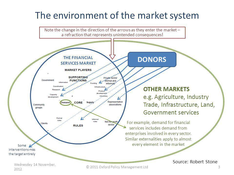 The environment of the market system Some interventions miss the target entirely THE FINANCIAL SERVICES MARKET DONORS Note the change in the direction of the arrows as they enter the market – a refraction that represents unintended consequences .