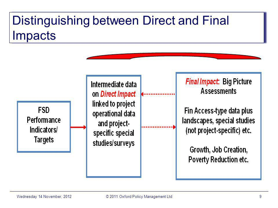 Distinguishing between Direct and Final Impacts Wednesday 14 November, 2012© 2011 Oxford Policy Management Ltd9