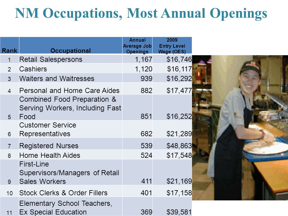 NM Occupations, Most Annual Openings RankOccupational Annual Average Job Openings 2009 Entry Level Wage (OES) 1 Retail Salespersons1,167$16,746 2 Cash