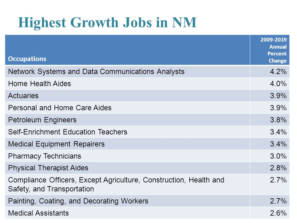 Highest Growth Jobs in NM Occupations 2009-2019 Annual Percent Change Network Systems and Data Communications Analysts4.2% Home Health Aides4.0% Actua