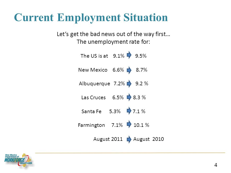 Current Employment Situation 4 Lets get the bad news out of the way first… The unemployment rate for: The US is at 9.1% 9.5% New Mexico 6.6% 8.7% Albu