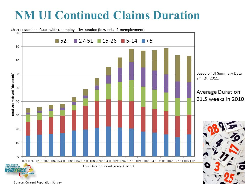NM UI Continued Claims Duration 8 Based on UI Summary Data 2 nd Qtr 2011: Average Duration 21.5 weeks in 2010