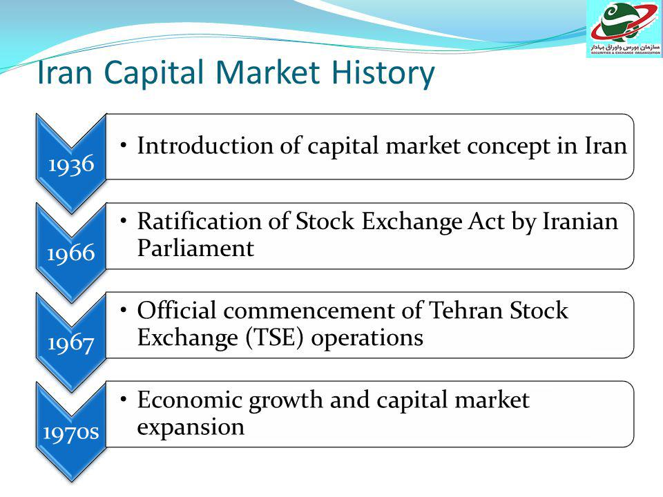 Financial Sector InsuranceMoney MarketCapital Market Securities & Exchange Organization Stock Exchange Iran Mercantile Exchange Financial Institutions Associations OTC Market Central Securities Depository Public Joint Stock Companies