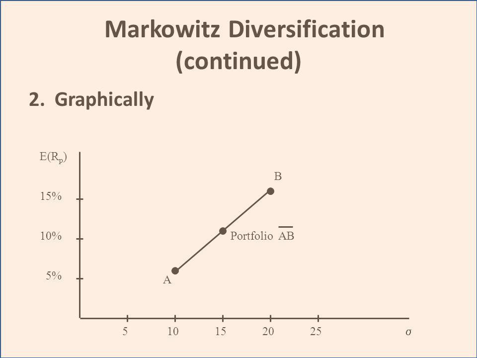 Markowitz Diversification (continued) 2. Graphically A B Portfolio AB E(R p ) 15% 10% 5% 510152025