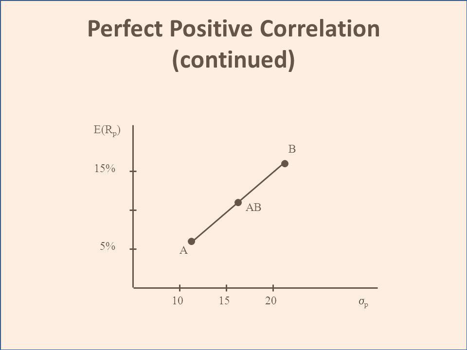 Perfect Positive Correlation (continued) A B AB E(R p ) 15% 5% 101520 p