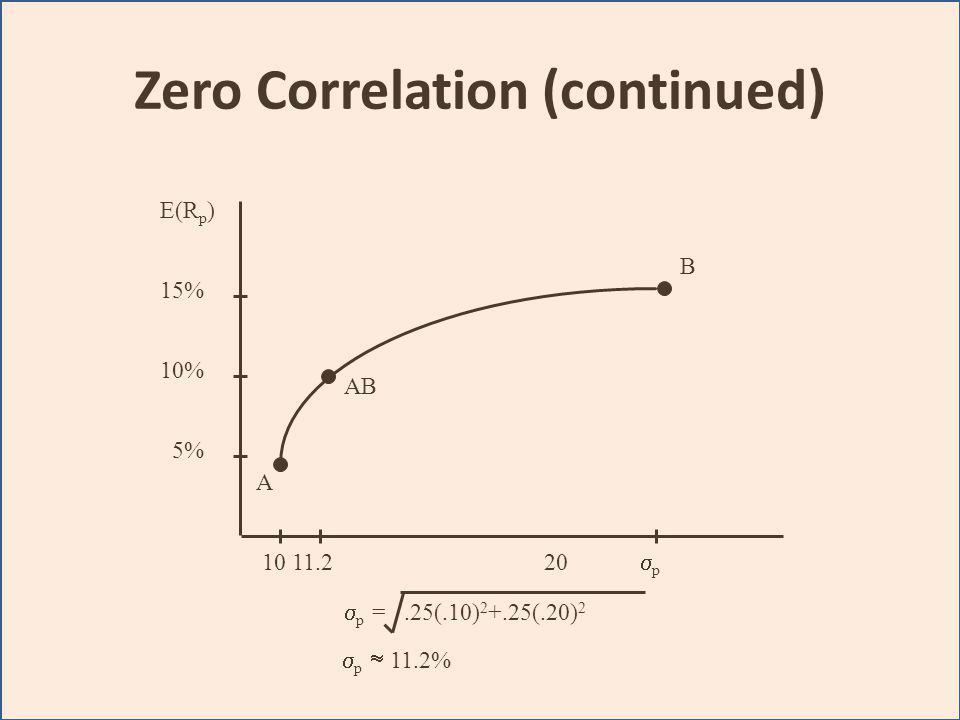Zero Correlation (continued) A B AB E(R p ) 15% 10% 5% 10 11.220 p – p =.25(.10) 2 +.25(.20) 2 p 11.2%