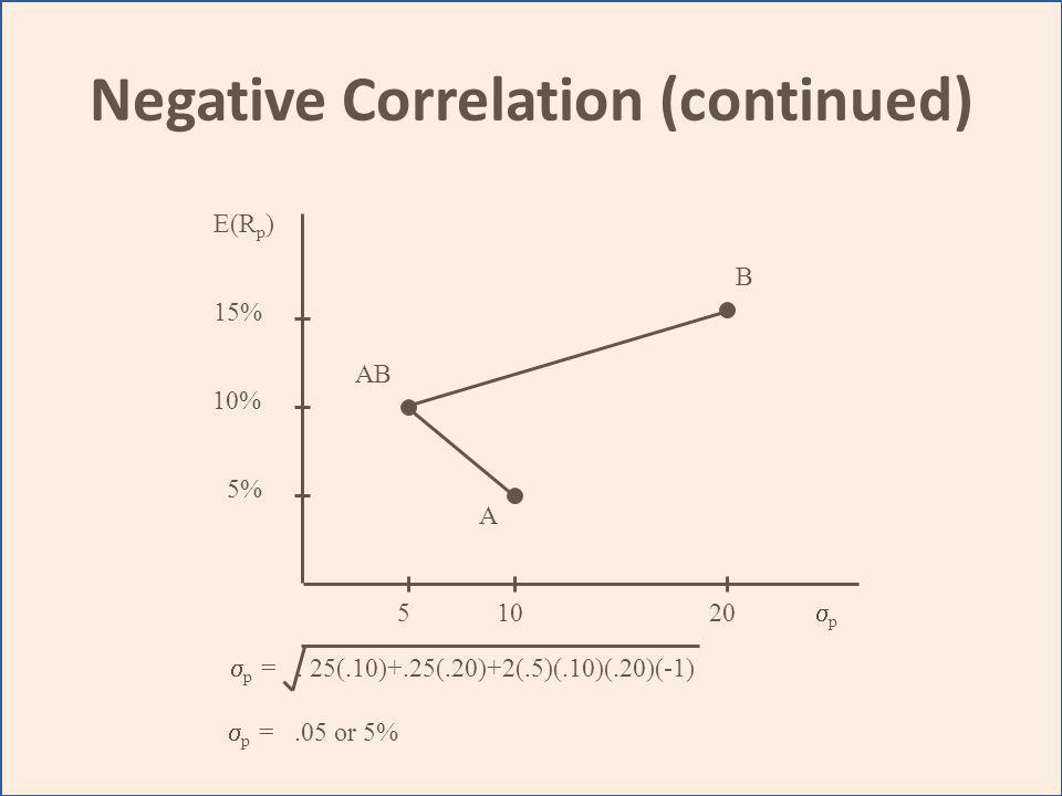 Negative Correlation (continued) A B AB E(R p ) 15% 5% 51020 p 10% – p =. 25(.10)+.25(.20)+2(.5)(.10)(.20)(-1) p =.05 or 5%