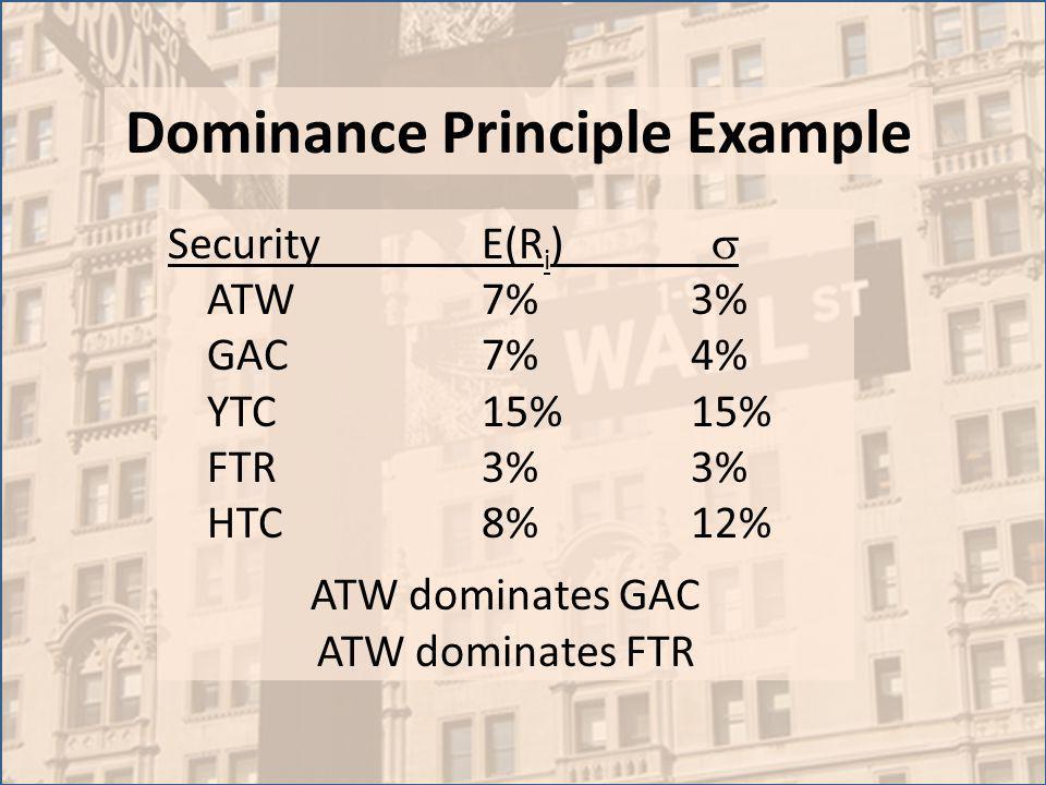 Dominance Principle Example SecurityE(R i ) ATW7%3% GAC7%4% YTC15%15% FTR3%3% HTC8%12% ATW dominates GAC ATW dominates FTR