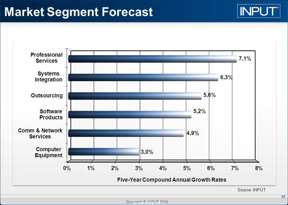 Copyright © INPUT 2010 19 Market Segment Forecast Source: INPUT