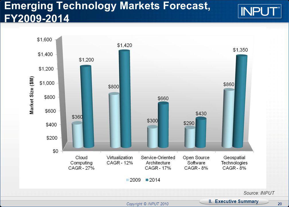 Copyright © INPUT 2010 Emerging Technology Markets Forecast, FY2009-2014 20 Source: INPUT II.