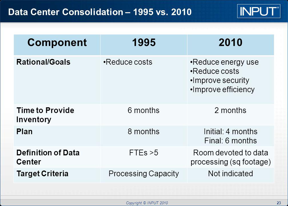 Copyright © INPUT 2010 Data Center Consolidation – 1995 vs.