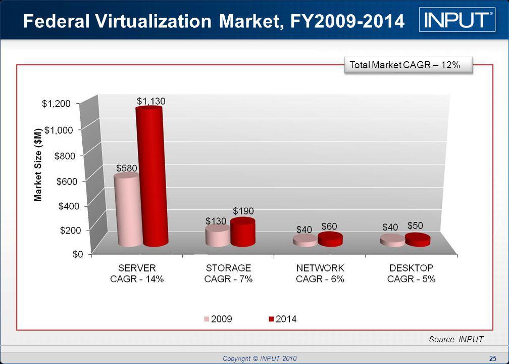 Copyright © INPUT 2010 Federal Virtualization Market, FY2009-2014 25 Source: INPUT Total Market CAGR – 12%