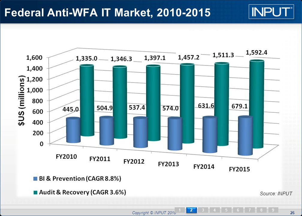 Copyright © INPUT 2010 2 2 13456789 Federal Anti-WFA IT Market, 2010-2015 26 Source: INPUT