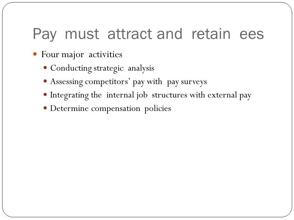 Pay must attract and retain ees Four major activities Conducting strategic analysis Assessing competitors pay with pay surveys Integrating the interna