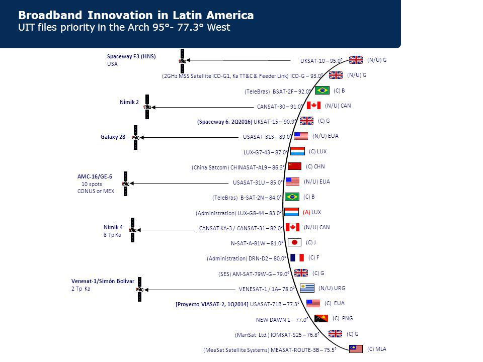 (C) B (N/U) CAN (N/U) EUA (N/U) CAN (C) F (N/U) URG (C) EUA (C) B (C) PNG (C) MLA AMC-16/GE-6 10 spots CONUS or MEX Nimik 4 8 Tp Ka Venesat-1/Simón Bolivar 2 Tp Ka Spaceway F3 (HNS) USA (C) CHN (N/U) G (C) G (N/U) G (C) LUX Galaxy 28 Nimik 2 (A) LUX (C) J (C) G UKSAT-10 – 95.0° (2GHz MSS Satellite ICO-G1, Ka TT&C & Feeder Link) ICO-G – 93.0° (TeleBras) BSAT-2F – 92.0° CANSAT-30 – 91.0° USASAT-31S – 89.0° LUX-G7-43 – 87.0° USASAT-31U – 85.0° (Administration) LUX-G8-44 – 83.0° CANSAT KA-3 / CANSAT-31 – 82.0° N-SAT-A-81W – 81.0° (Administration) DRN-D2 – 80.0° VENESAT-1 / 1A– 78.0° [Proyecto VIASAT-2, 1Q2014] USASAT-71B – 77.3° (TeleBras) B-SAT-2N – 84.0° (MeaSat Satellite Systems) MEASAT-ROUTE-3B – 75.5° (Spaceway 6, 2Q2016) UKSAT-15 – 90.9° (China Satcom) CHINASAT-AL9 – 86.3° (SES) AM-SAT-79W-G – 79.0° NEW DAWN 1 – 77.0° (ManSat Ltd.) IOMSAT-S25 – 76.8° (C) G Broadband Innovation in Latin America UIT files priority in the Arch 95°- 77.3° West