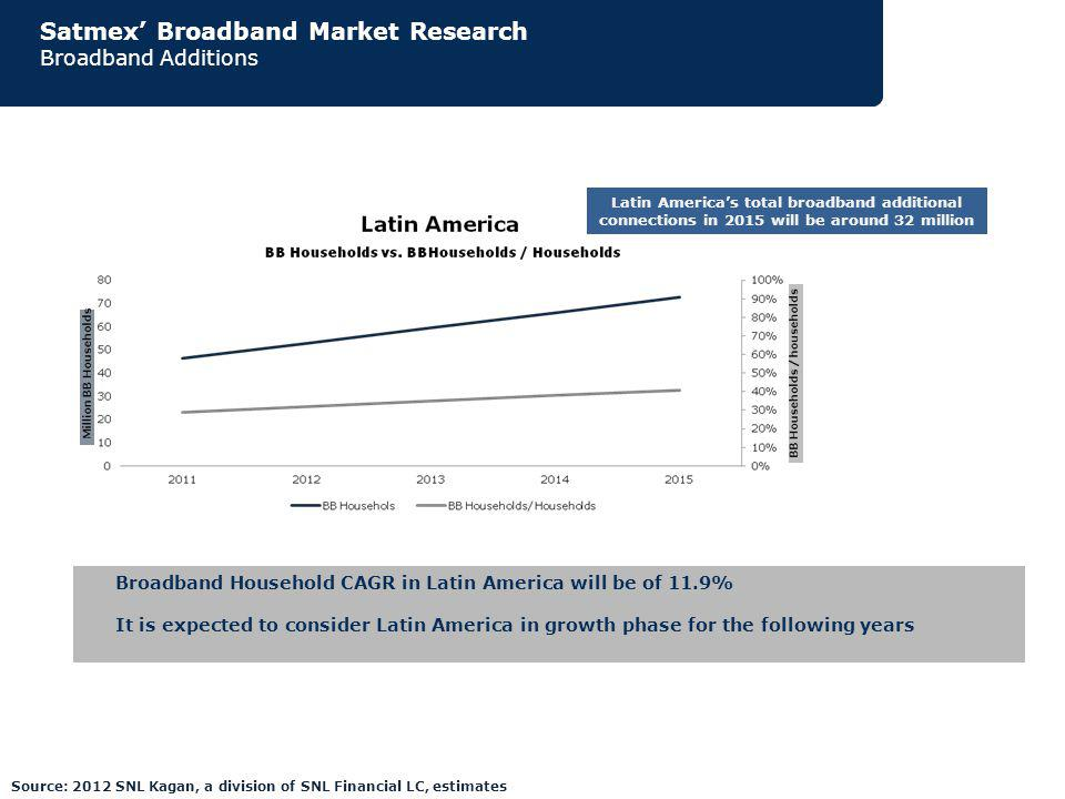 Satmex Broadband Market Research Broadband Additions Broadband Household CAGR in Latin America will be of 11.9% It is expected to consider Latin America in growth phase for the following years Latin Americas total broadband additional connections in 2015 will be around 32 million Source: 2012 SNL Kagan, a division of SNL Financial LC, estimates
