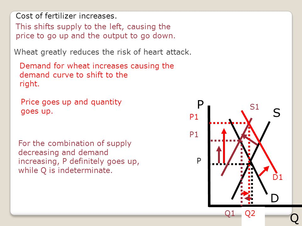 S D P Q Q P S1 P1 Q1 Cost of fertilizer increases.