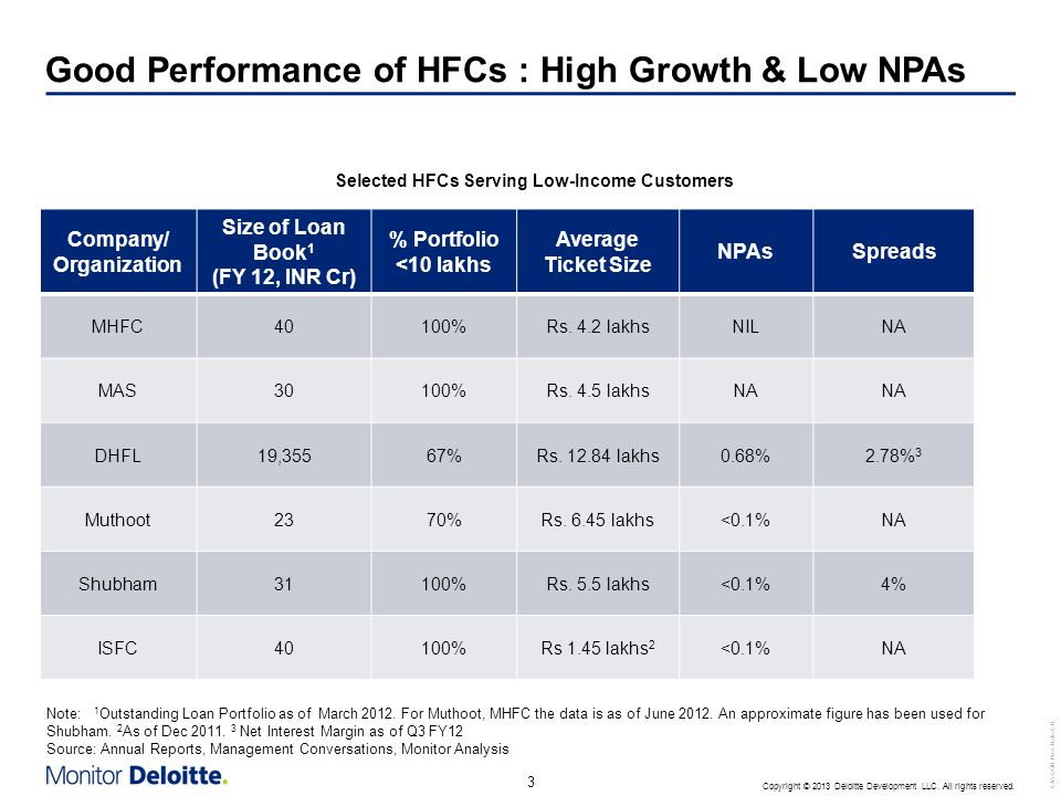 3 CAS-COD-Prez-Date-CTL Copyright © 2013 Deloitte Development LLC. All rights reserved. Good Performance of HFCs : High Growth & Low NPAs Company/ Org