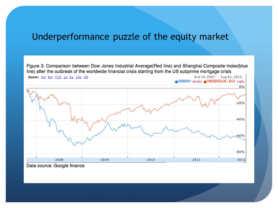 Underperformance puzzle of the equity market
