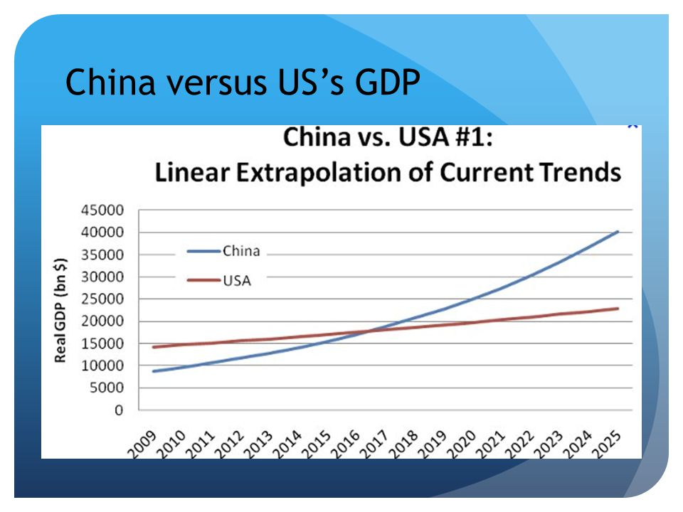 China versus USs GDP