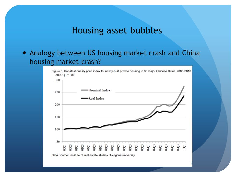 Housing asset bubbles Analogy between US housing market crash and China housing market crash