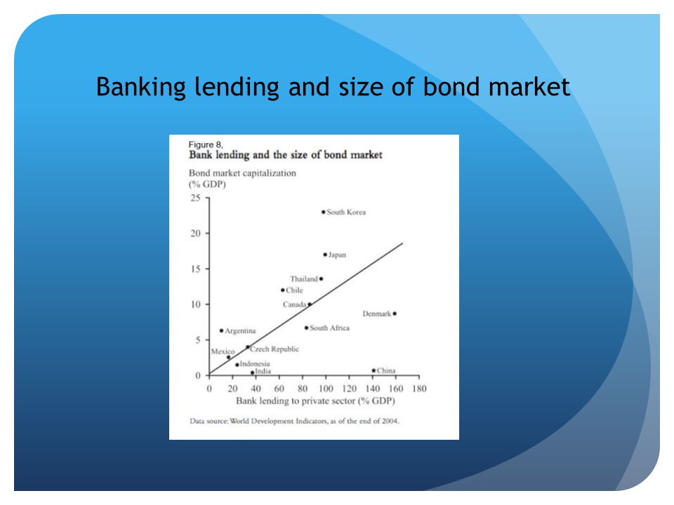 Banking lending and size of bond market