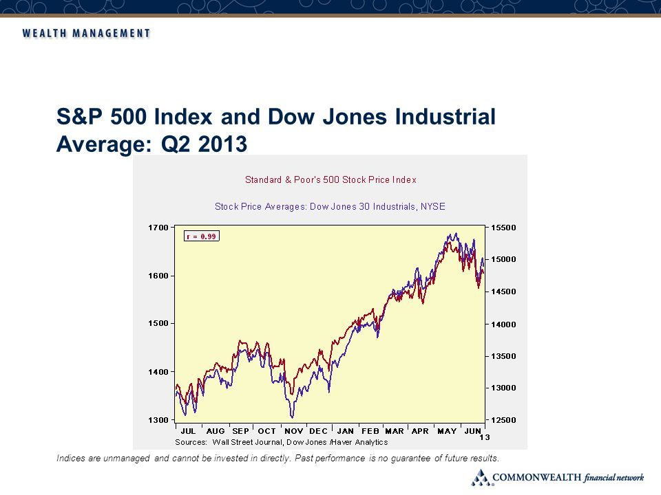 S&P 500 Index and Dow Jones Industrial Average: Q2 2013 Indices are unmanaged and cannot be invested in directly.