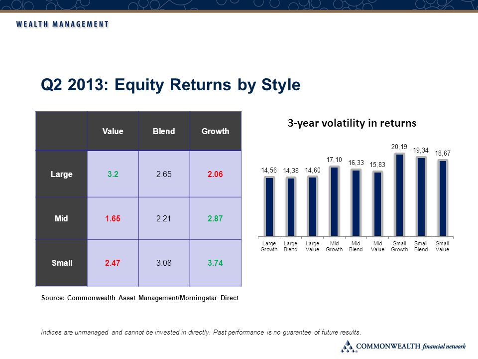 Q2 2013: Fixed Income Returns by Style Indices are unmanaged and cannot be invested in directly.