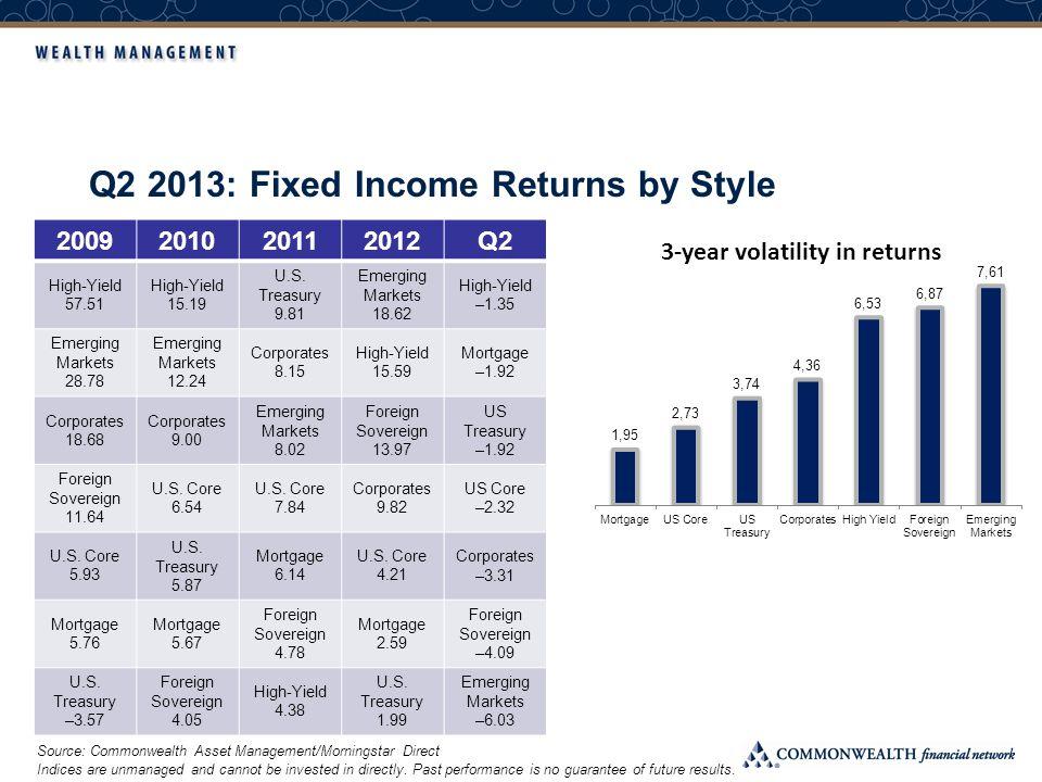 Treasury Yields Yield up = Price down
